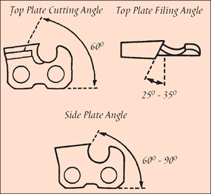 [Image] Range of angles for cutters including top plate cutting angle 60°, top plate filling angle 25°- 30° and side plate angle 60°- 90°.