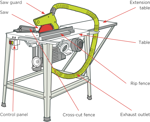 [image] Diagram with labels and red arrows pointing to circular saw cutting and bench components