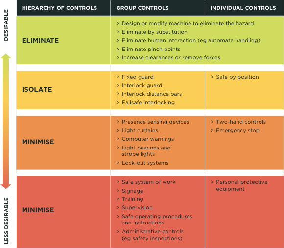 [Image] Table showing matrix of guarding controls.