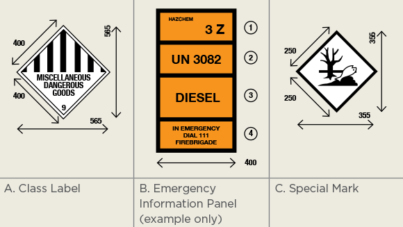 [Image] Three labels for fuel tanks - A. Class label, B. Emergency information panel (example only) and C. Special mark.